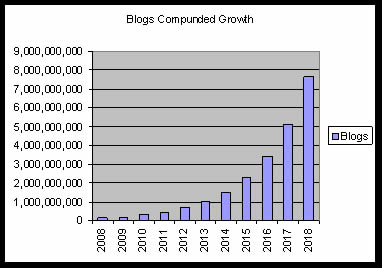Blogs Compound Growth Rate